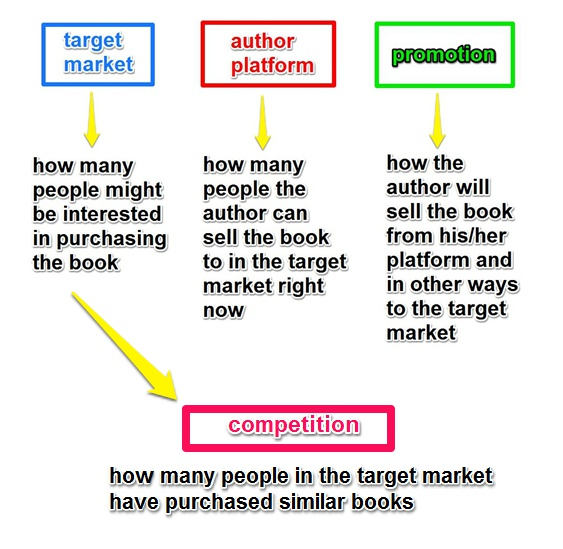 How Will You Help Your Book Succeed?