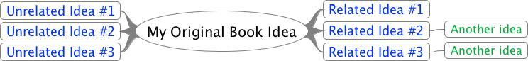 My Book Idea