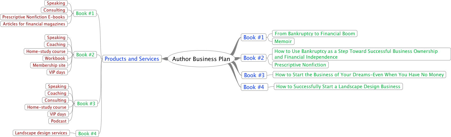 mind map of an author business plan