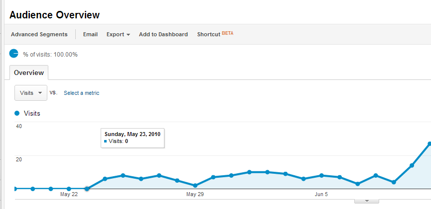 It can take a little while for blog readership to take off, and sometimes it goes up and then back down before it grows on a continuous basis.