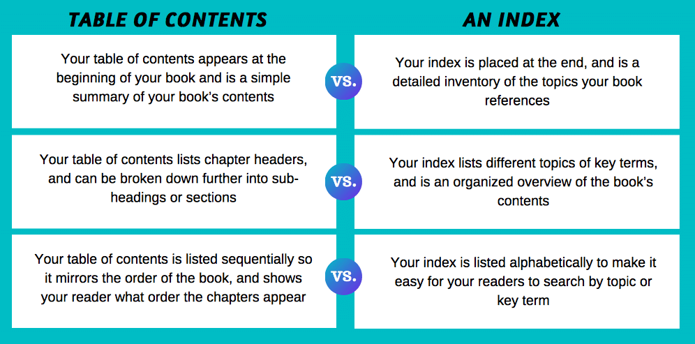 The difference between a table of contents and an index for a nonfiction book