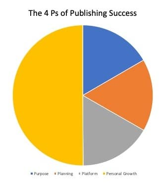 The 4 Ps of Publishing Success